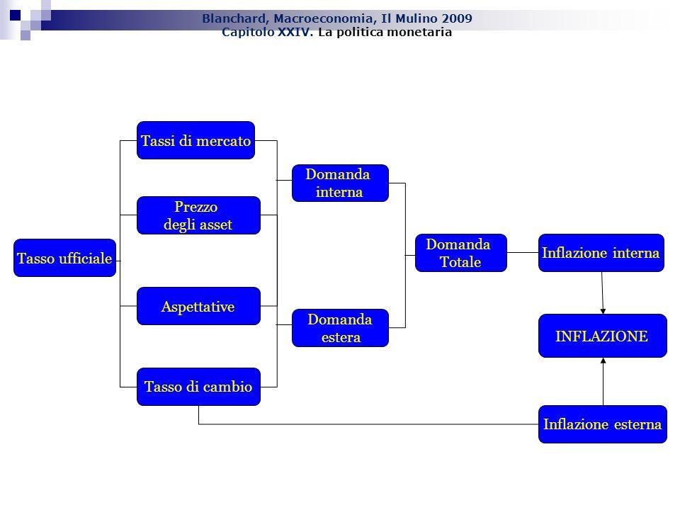 Blanchard, Macroeconomia, Il Mulino 2009 Capitolo XXIV. La politica monetaria Tasso ufficiale INFLAZIONE Domanda estera Domanda interna Tasso di cambi