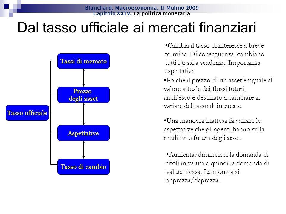 Blanchard, Macroeconomia, Il Mulino 2009 Capitolo XXIV. La politica monetaria Dal tasso ufficiale ai mercati finanziari Tasso ufficiale Tassi di merca