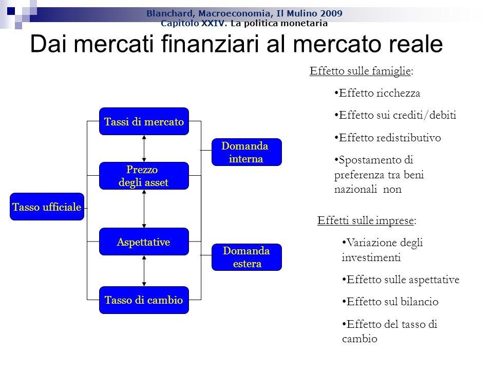 Blanchard, Macroeconomia, Il Mulino 2009 Capitolo XXIV. La politica monetaria Dai mercati finanziari al mercato reale Tasso ufficiale Domanda estera D