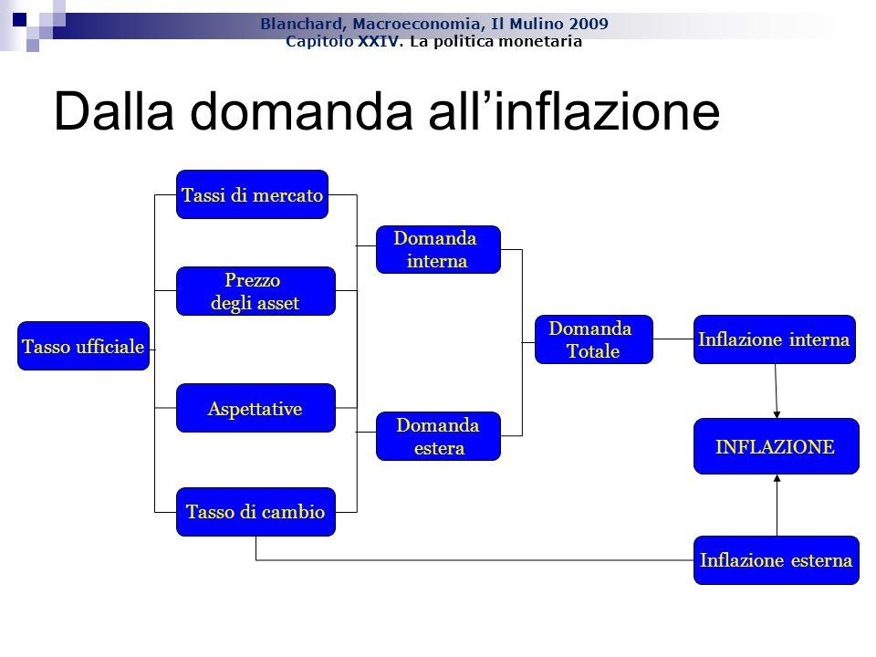 Blanchard, Macroeconomia, Il Mulino 2009 Capitolo XXIV. La politica monetaria Dalla domanda allinflazione Tasso ufficiale Domanda estera Domanda inter