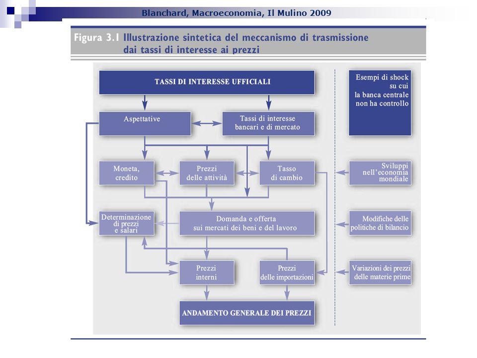 Blanchard, Macroeconomia, Il Mulino 2009 Capitolo XXIV. La politica monetaria