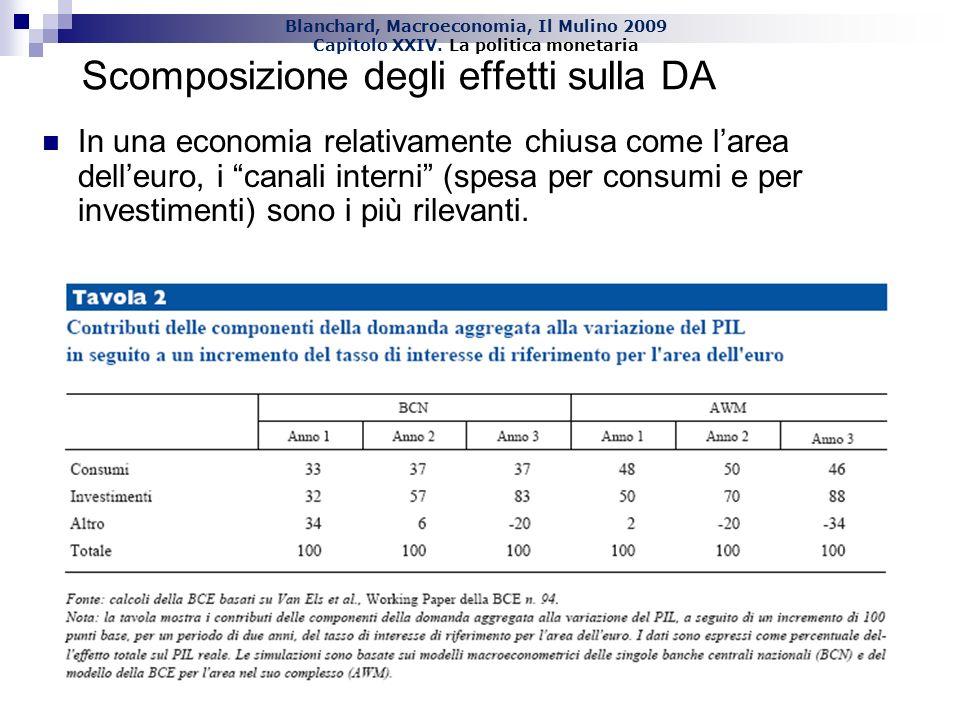 Blanchard, Macroeconomia, Il Mulino 2009 Capitolo XXIV. La politica monetaria In una economia relativamente chiusa come larea delleuro, i canali inter