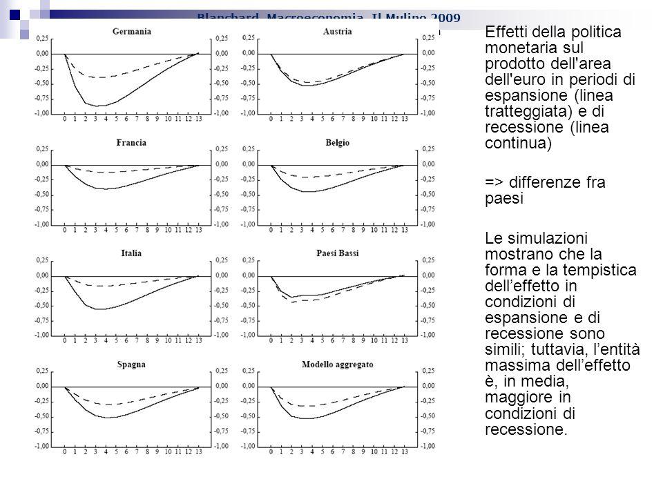 Blanchard, Macroeconomia, Il Mulino 2009 Capitolo XXIV. La politica monetaria Effetti della politica monetaria sul prodotto dell'area dell'euro in per
