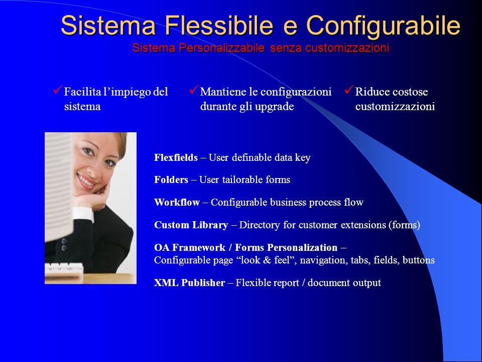 Sistema Flessibile e Configurabile Sistema Personalizzabile senza customizzazioni Flexfields – User definable data key Folders – User tailorable forms