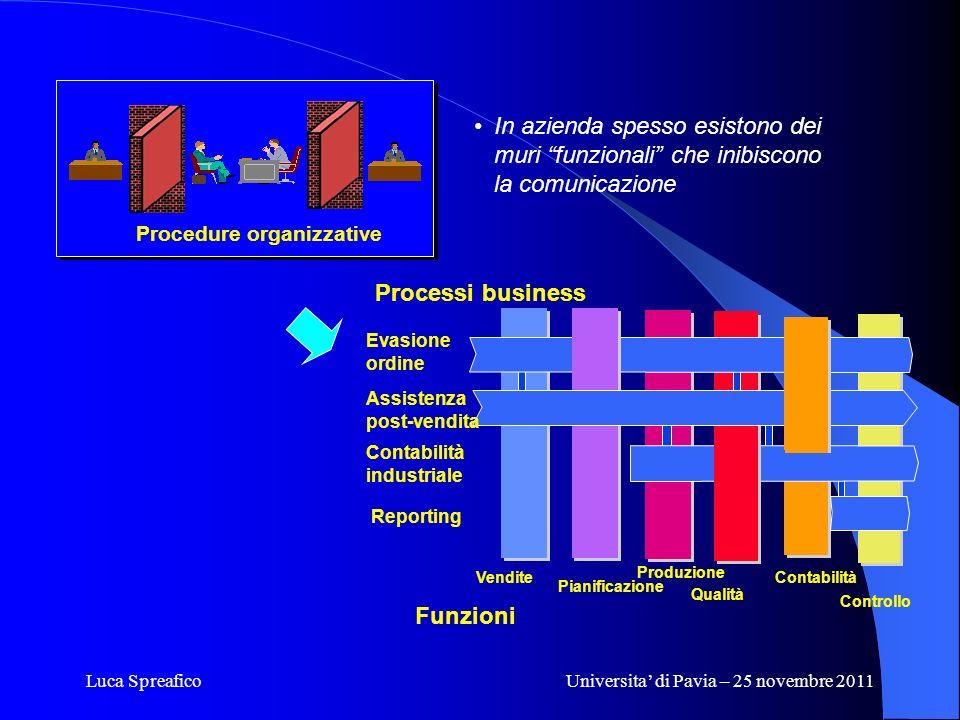 Luca SpreaficoUniversita di Pavia – 25 novembre 2011 In azienda spesso esistono dei muri funzionali che inibiscono la comunicazione Processi business