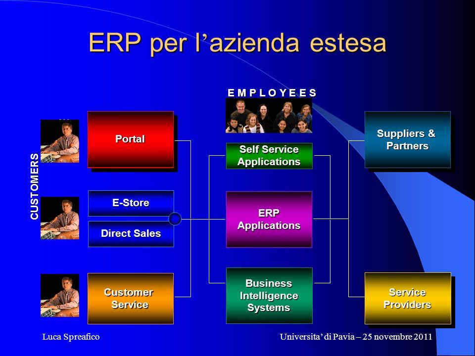 Luca SpreaficoUniversita di Pavia – 25 novembre 2011 ERP per l azienda estesa... CUSTOMERS Web Site Suppliers & Partners Partners CustomerService ERPA