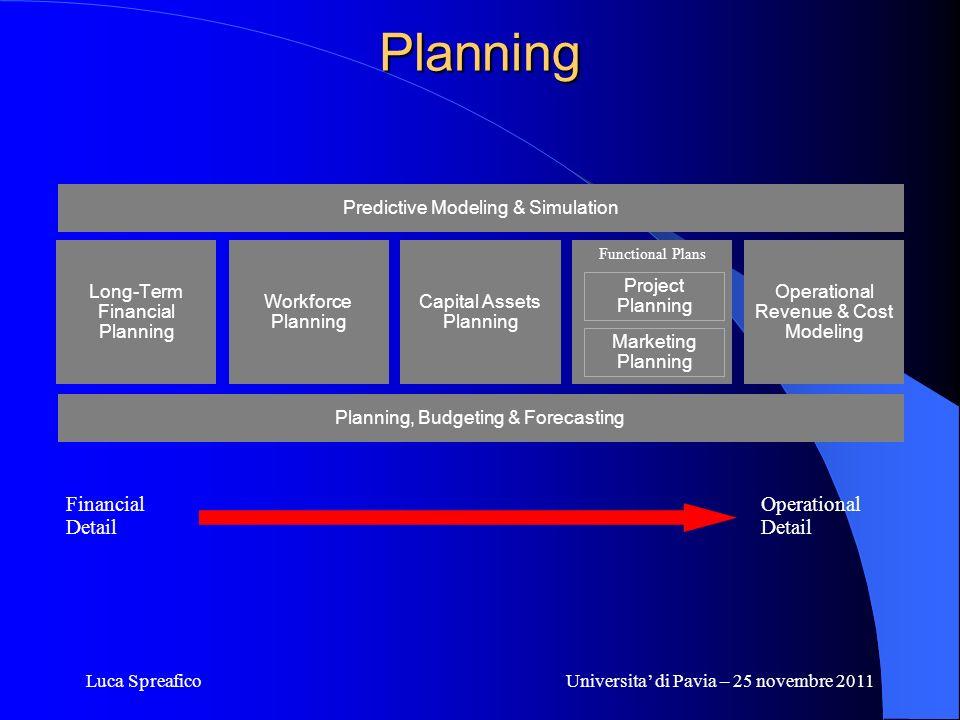 Luca SpreaficoUniversita di Pavia – 25 novembre 2011 Planning Capital Assets Planning Workforce Planning Long-Term Financial Planning Financial Detail
