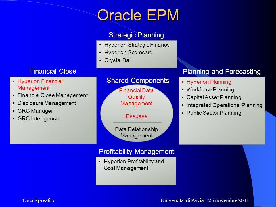 Luca SpreaficoUniversita di Pavia – 25 novembre 2011 Oracle EPM Hyperion Financial Management Financial Close Management Disclosure Management GRC Man