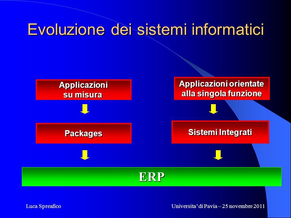 Luca SpreaficoUniversita di Pavia – 25 novembre 2011 Evoluzione dei sistemi informatici Applicazioni su misura Packages Applicazioni orientate alla si