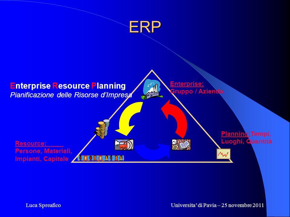 Luca SpreaficoUniversita di Pavia – 25 novembre 2011 ERP Planning:Tempi, Luoghi, Quantità Enterprise: Gruppo / Azienda Resource: Persone, Materiali, I