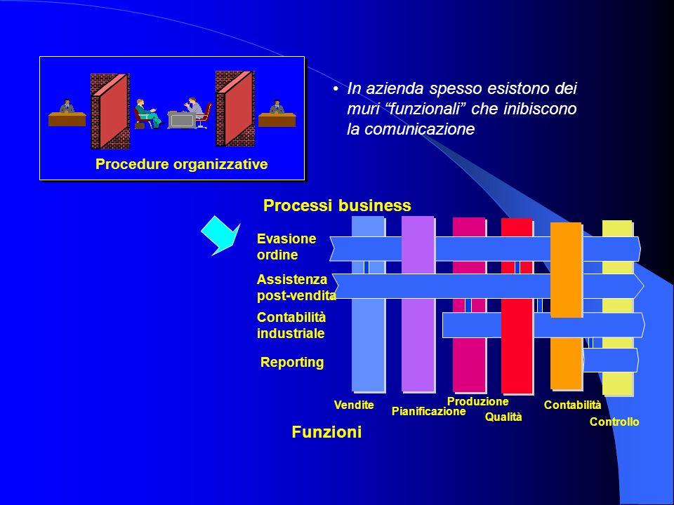 In azienda spesso esistono dei muri funzionali che inibiscono la comunicazione Processi business Evasione ordine Assistenza post-vendita Contabilità i