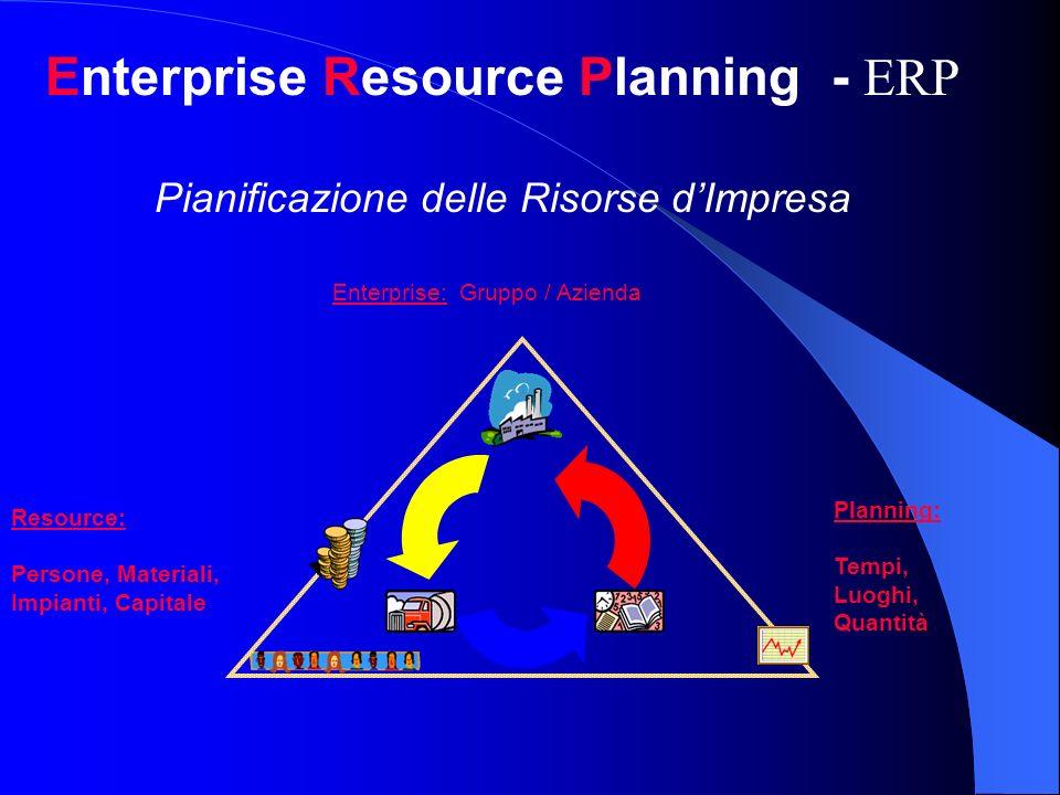 Planning: Tempi, Luoghi, Quantità Enterprise: Gruppo / Azienda Resource: Persone, Materiali, Impianti, Capitale Enterprise Resource Planning - ERP Pia