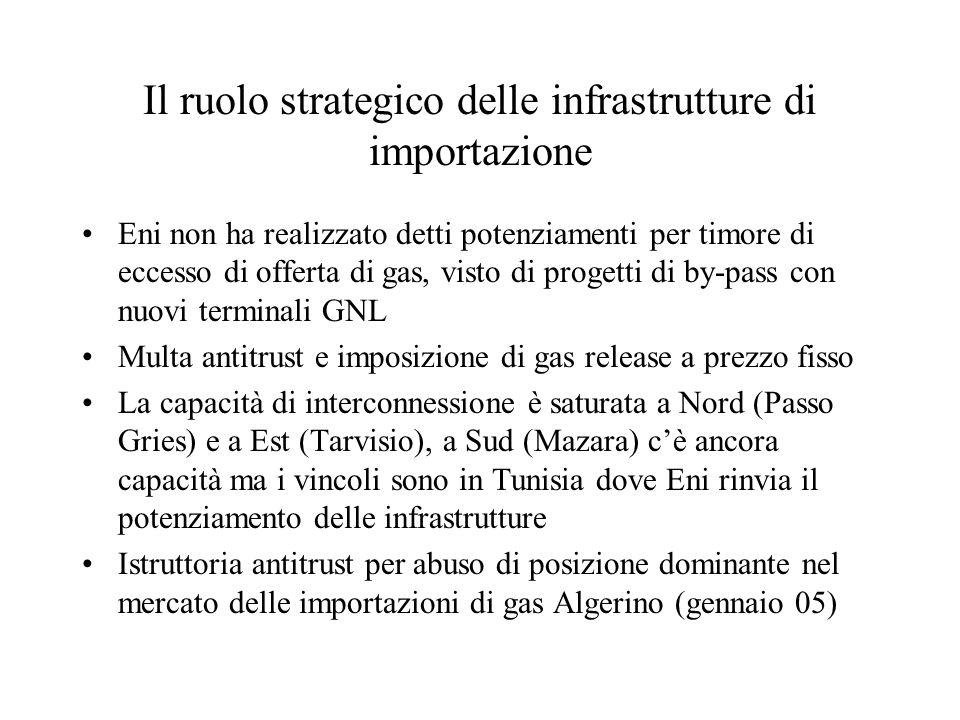 Il ruolo strategico delle infrastrutture di importazione Eni non ha realizzato detti potenziamenti per timore di eccesso di offerta di gas, visto di p