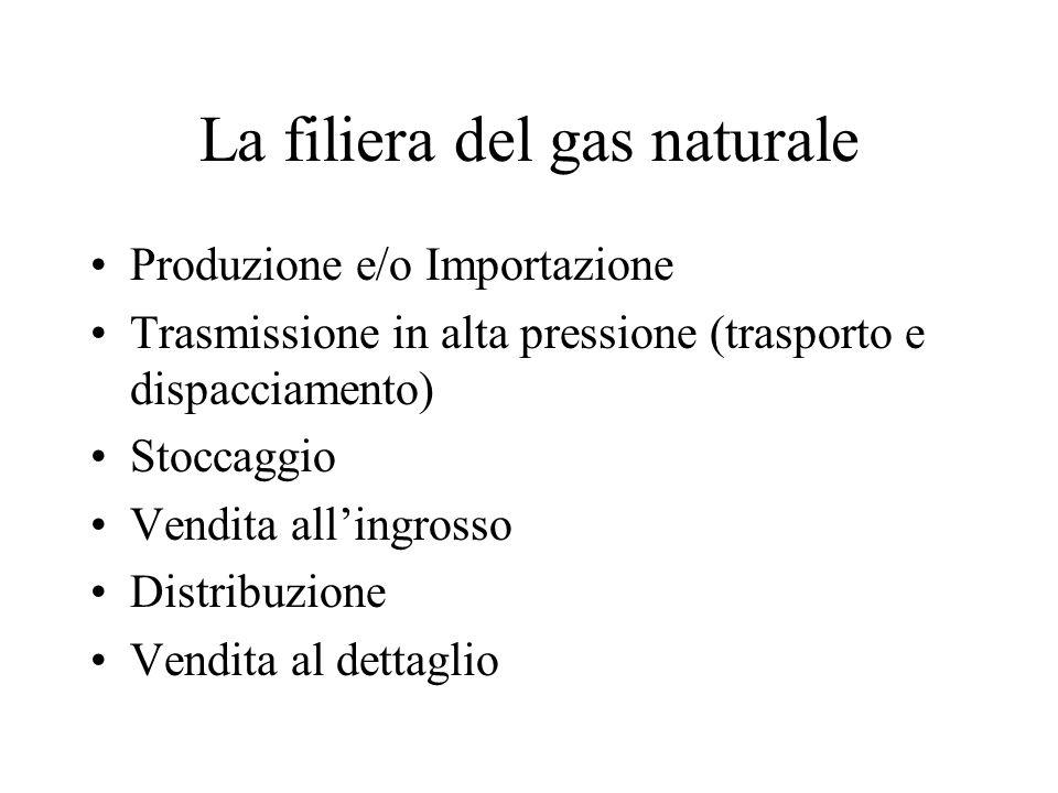 La filiera del gas naturale Produzione e/o Importazione Trasmissione in alta pressione (trasporto e dispacciamento) Stoccaggio Vendita allingrosso Distribuzione Vendita al dettaglio