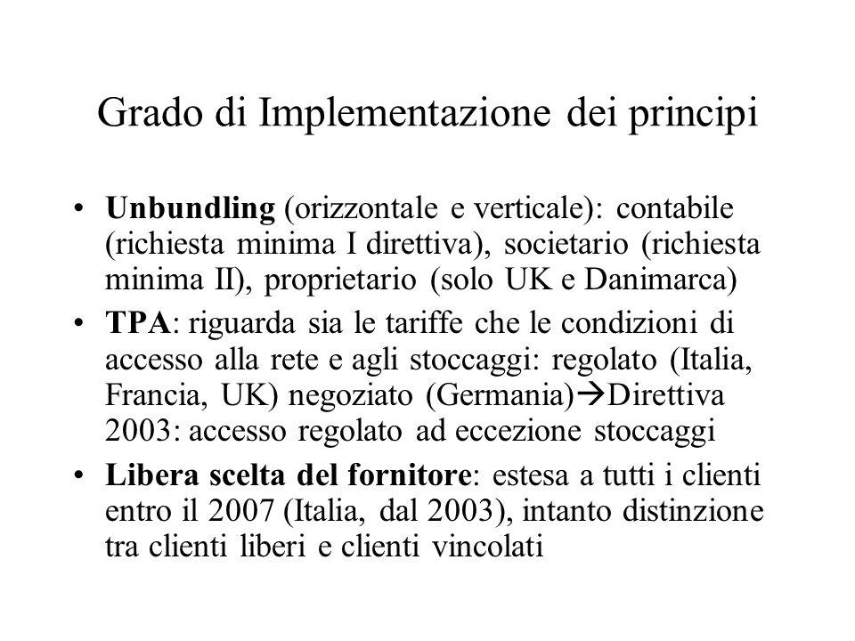 Grado di Implementazione dei principi Unbundling (orizzontale e verticale): contabile (richiesta minima I direttiva), societario (richiesta minima II), proprietario (solo UK e Danimarca) TPA: riguarda sia le tariffe che le condizioni di accesso alla rete e agli stoccaggi: regolato (Italia, Francia, UK) negoziato (Germania) Direttiva 2003: accesso regolato ad eccezione stoccaggi Libera scelta del fornitore: estesa a tutti i clienti entro il 2007 (Italia, dal 2003), intanto distinzione tra clienti liberi e clienti vincolati
