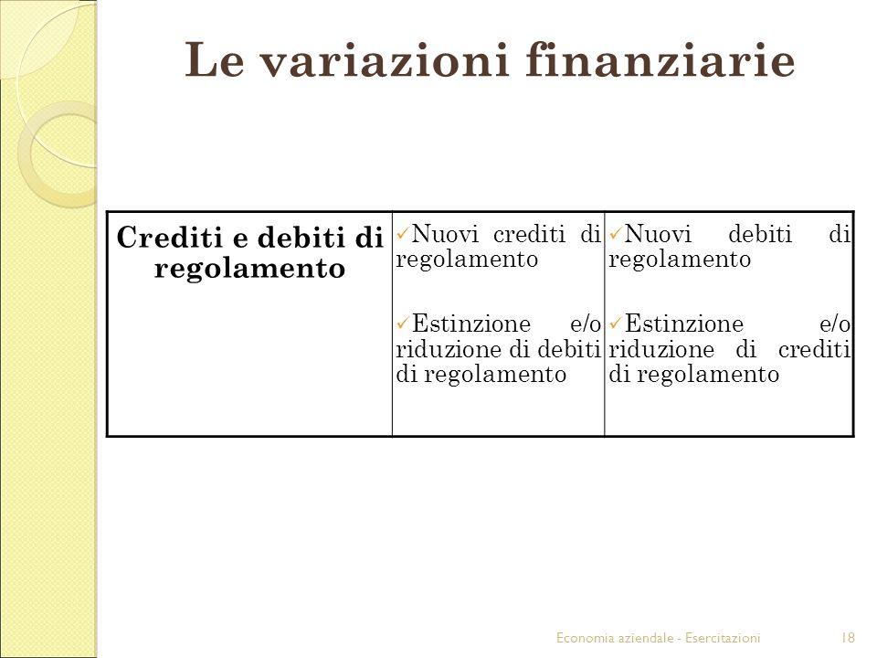 Economia aziendale - Esercitazioni18 Crediti e debiti di regolamento Nuovi crediti di regolamento Estinzione e/o riduzione di debiti di regolamento Nuovi debiti di regolamento Estinzione e/o riduzione di crediti di regolamento Le variazioni finanziarie