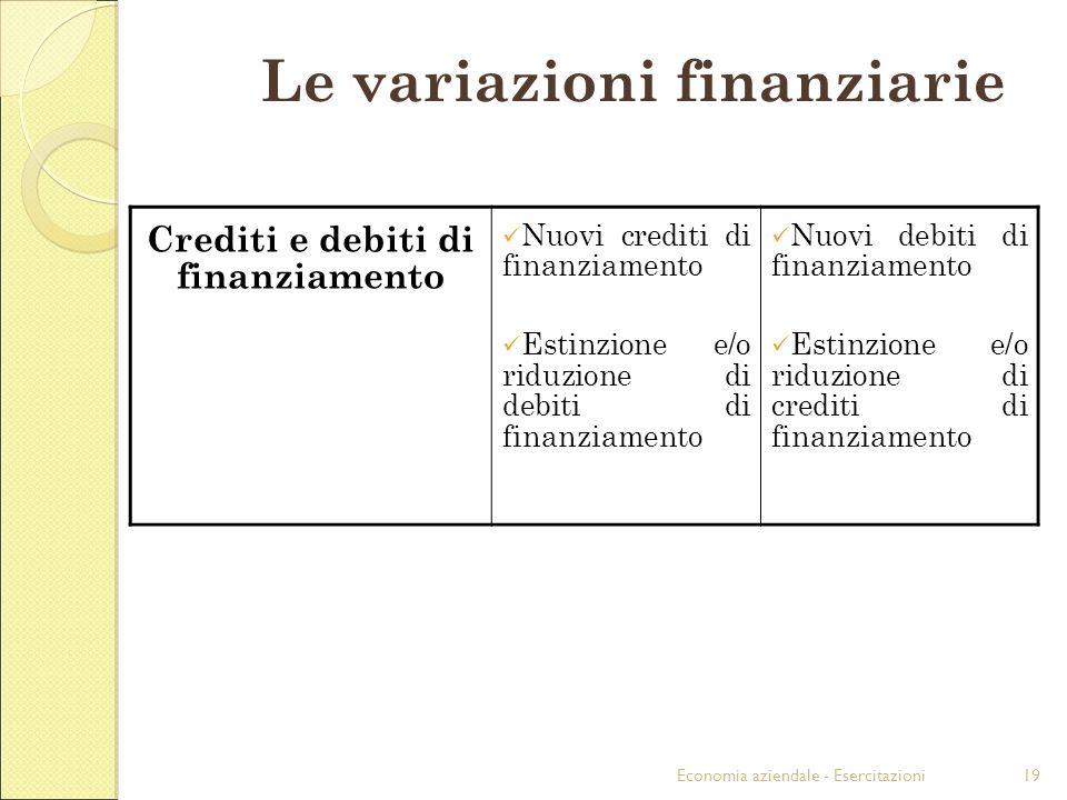 Economia aziendale - Esercitazioni19 Crediti e debiti di finanziamento Nuovi crediti di finanziamento Estinzione e/o riduzione di debiti di finanziamento Nuovi debiti di finanziamento Estinzione e/o riduzione di crediti di finanziamento Le variazioni finanziarie