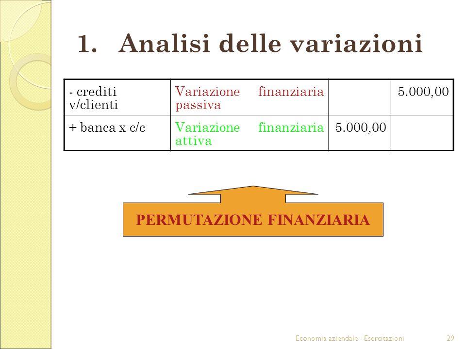 Economia aziendale - Esercitazioni29 1.Analisi delle variazioni - crediti v/clienti Variazione finanziaria passiva 5.000,00 + banca x c/cVariazione finanziaria attiva 5.000,00 PERMUTAZIONE FINANZIARIA