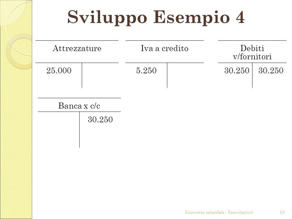 Economia aziendale - Esercitazioni63 Sviluppo Esempio 4 AttrezzatureIva a creditoDebiti v/fornitori 25.0005.25030.250 Banca x c/c 30.250