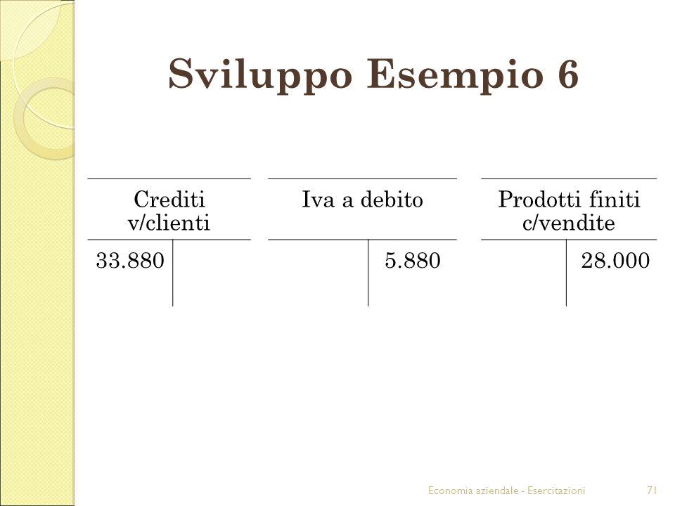 Economia aziendale - Esercitazioni71 Sviluppo Esempio 6 Crediti v/clienti Iva a debitoProdotti finiti c/vendite 33.8805.88028.000