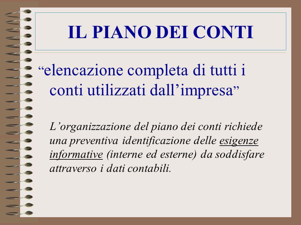 IL PIANO DEI CONTI elencazione completa di tutti i conti utilizzati dallimpresa Lorganizzazione del piano dei conti richiede una preventiva identifica
