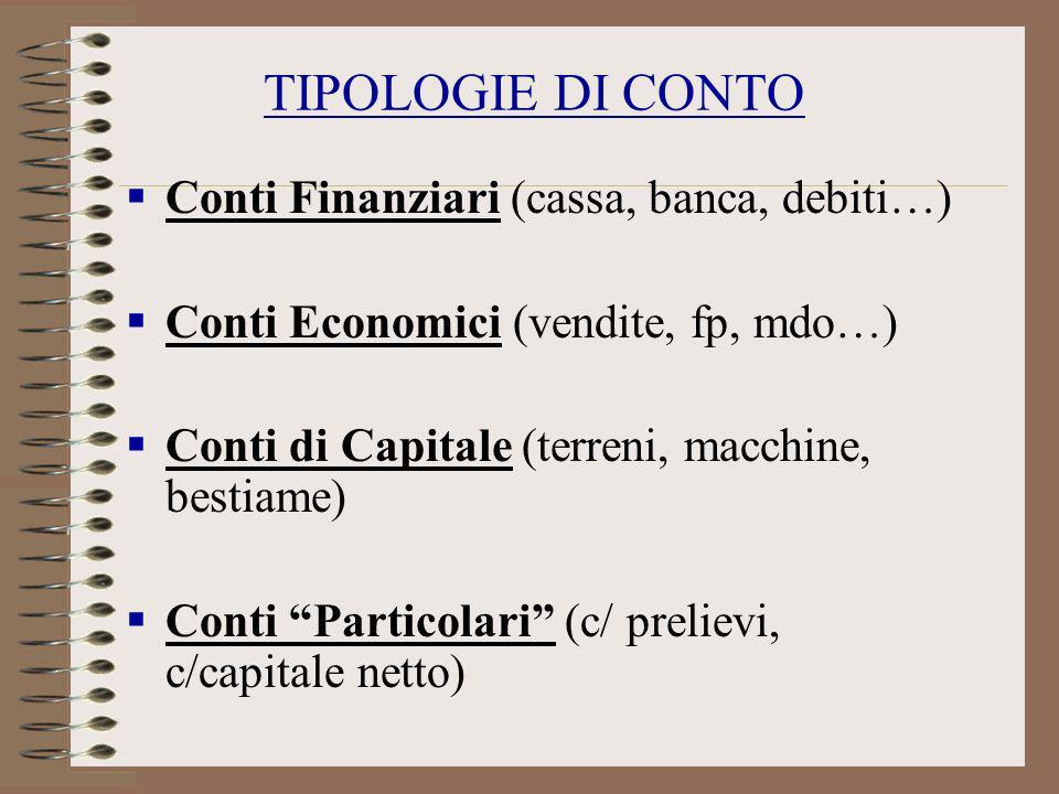 TIPOLOGIE DI CONTO Conti Finanziari (cassa, banca, debiti…) Conti Economici (vendite, fp, mdo…) Conti di Capitale (terreni, macchine, bestiame) Conti