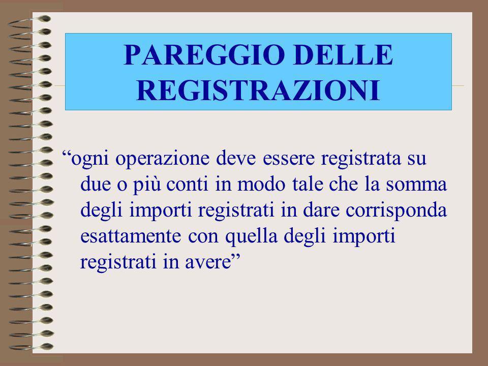 PAREGGIO DELLE REGISTRAZIONI ogni operazione deve essere registrata su due o più conti in modo tale che la somma degli importi registrati in dare corr