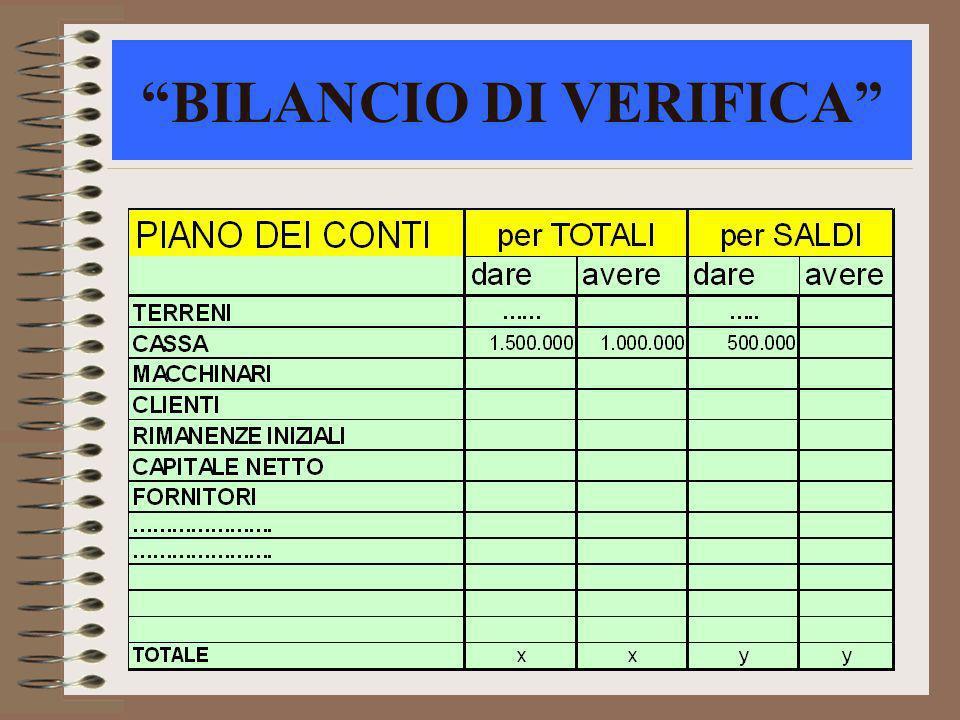 BILANCIO DI VERIFICA