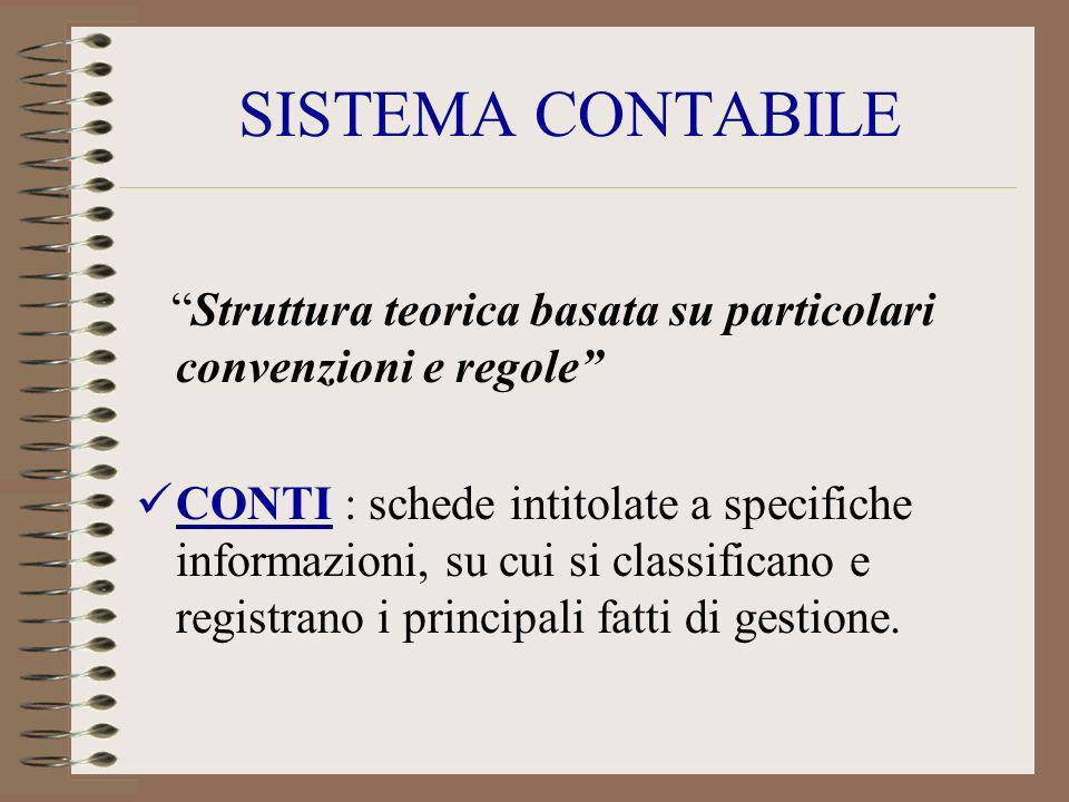 SISTEMA CONTABILE Struttura teorica basata su particolari convenzioni e regole CONTI : schede intitolate a specifiche informazioni, su cui si classifi