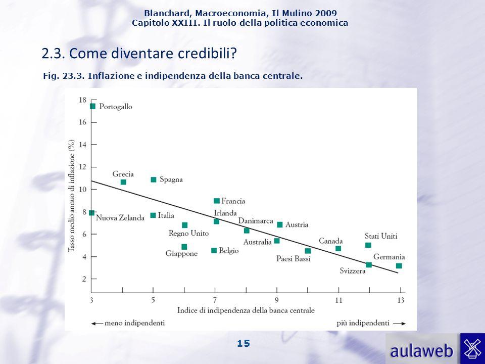 Blanchard, Macroeconomia, Il Mulino 2009 Capitolo XXIII. Il ruolo della politica economica 15 2.3. Come diventare credibili? Fig. 23.3. Inflazione e i