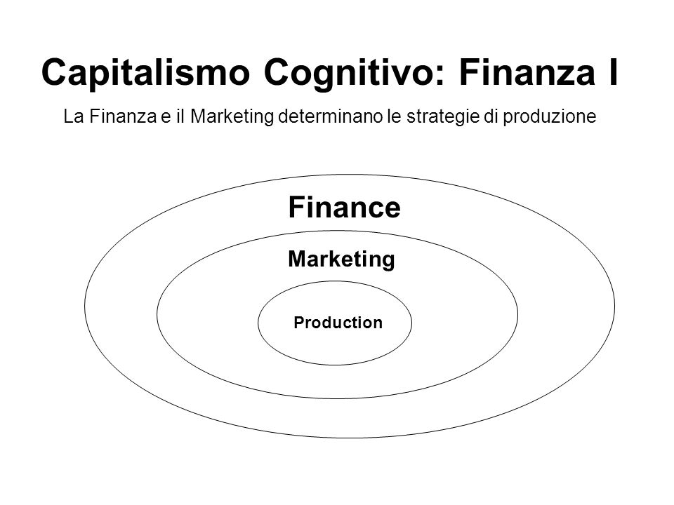 Production Marketing Finance Capitalismo Cognitivo: Finanza I La Finanza e il Marketing determinano le strategie di produzione