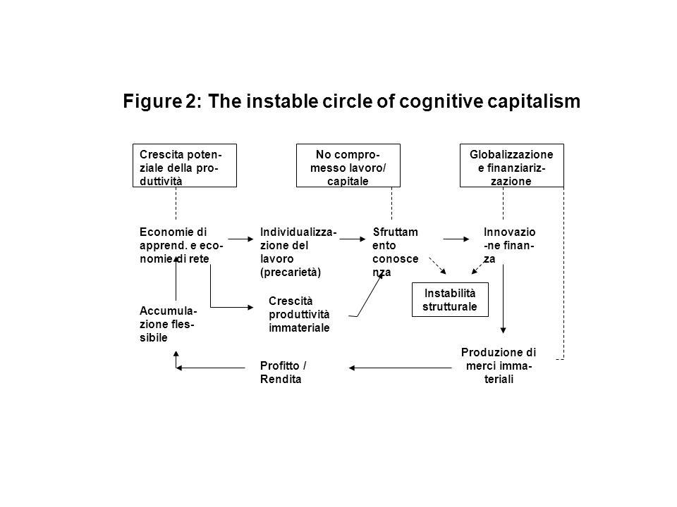 Figure 2: The instable circle of cognitive capitalism Crescita poten- ziale della pro- duttività No compro- messo lavoro/ capitale Globalizzazione e f