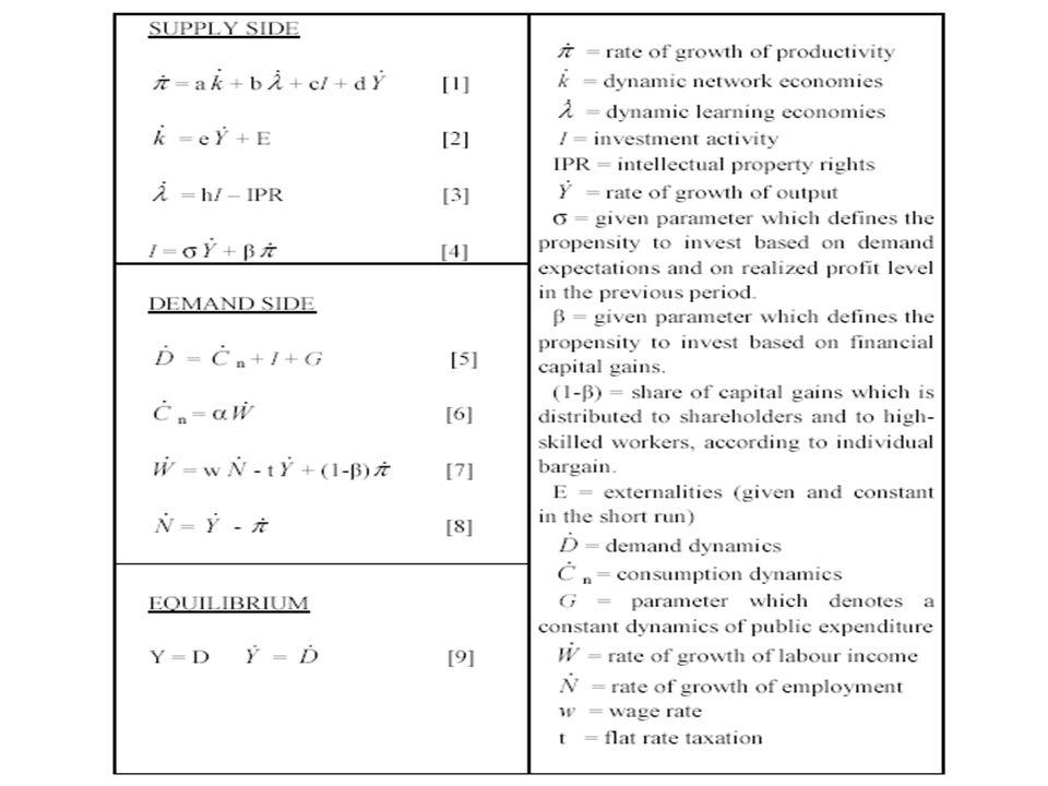 Investmenti nel CC I = dY/dt + βd /dt Linvestimento dipende da due componenti: A.
