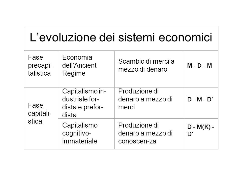Fase precapi- talistica Economia dellAncient Regime Scambio di merci a mezzo di denaro M - D - M Fase capitali- stica Capitalismo in- dustriale for- d