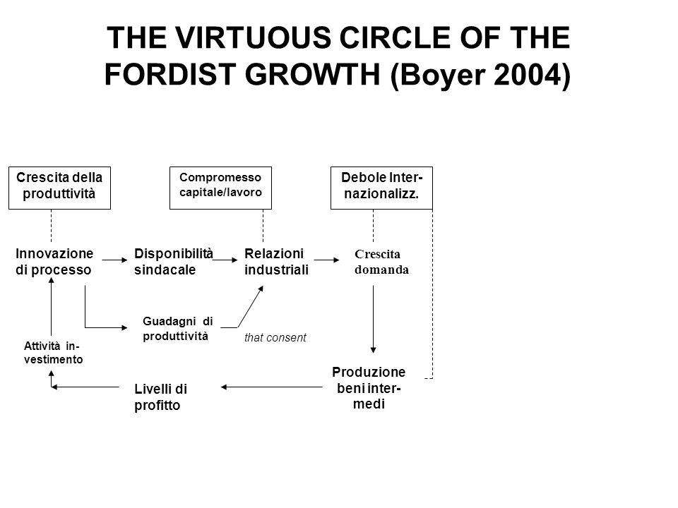 THE VIRTUOUS CIRCLE OF THE FORDIST GROWTH (Boyer 2004) Crescita della produttività Compromesso capitale/lavoro Debole Inter- nazionalizz. Innovazione