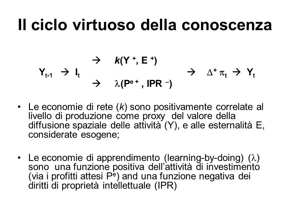 Il ciclo virtuoso della conoscenza k(Y +, E + ) Y t-1 I t + t Y t (P e +, IPR – ) Le economie di rete (k) sono positivamente correlate al livello di p