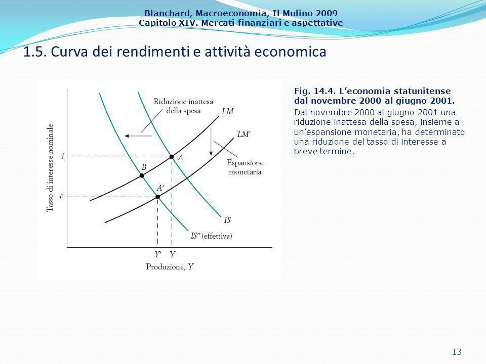 Blanchard, Macroeconomia, Il Mulino 2009 Capitolo XIV. Mercati finanziari e aspettative 1.5. Curva dei rendimenti e attività economica 13 Fig. 14.4. L