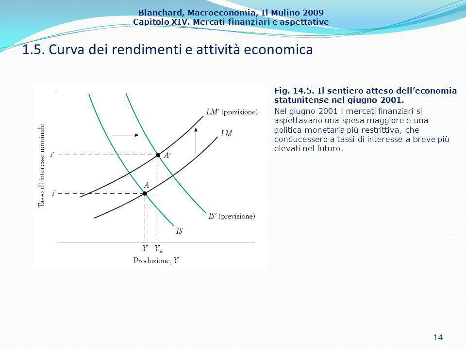 Blanchard, Macroeconomia, Il Mulino 2009 Capitolo XIV. Mercati finanziari e aspettative 1.5. Curva dei rendimenti e attività economica 14 Fig. 14.5. I