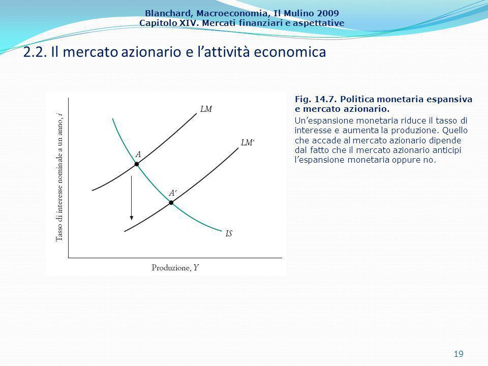 Blanchard, Macroeconomia, Il Mulino 2009 Capitolo XIV. Mercati finanziari e aspettative 2.2. Il mercato azionario e lattività economica 19 Fig. 14.7.