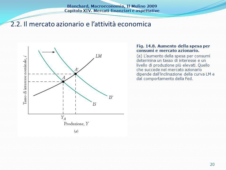Blanchard, Macroeconomia, Il Mulino 2009 Capitolo XIV. Mercati finanziari e aspettative 2.2. Il mercato azionario e lattività economica 20 Fig. 14.8.