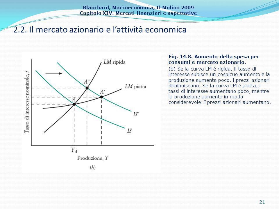 Blanchard, Macroeconomia, Il Mulino 2009 Capitolo XIV. Mercati finanziari e aspettative 2.2. Il mercato azionario e lattività economica 21 Fig. 14.8.