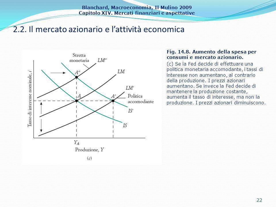 Blanchard, Macroeconomia, Il Mulino 2009 Capitolo XIV. Mercati finanziari e aspettative 2.2. Il mercato azionario e lattività economica 22 Fig. 14.8.