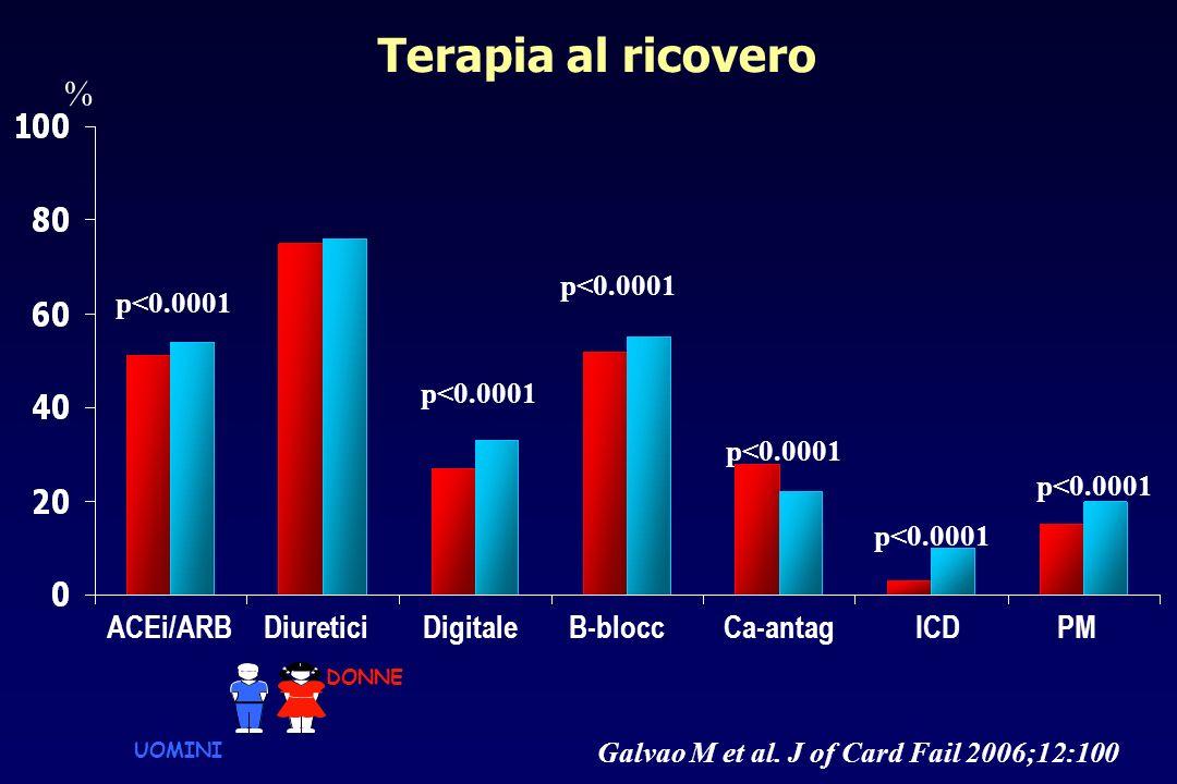 Terapia al ricovero ACEi/ARBDigitaleCa-antagICDDiureticiB-blocc p<0.0001 PM % p<0.0001 Galvao M et al. J of Card Fail 2006;12:100 DONNE UOMINI
