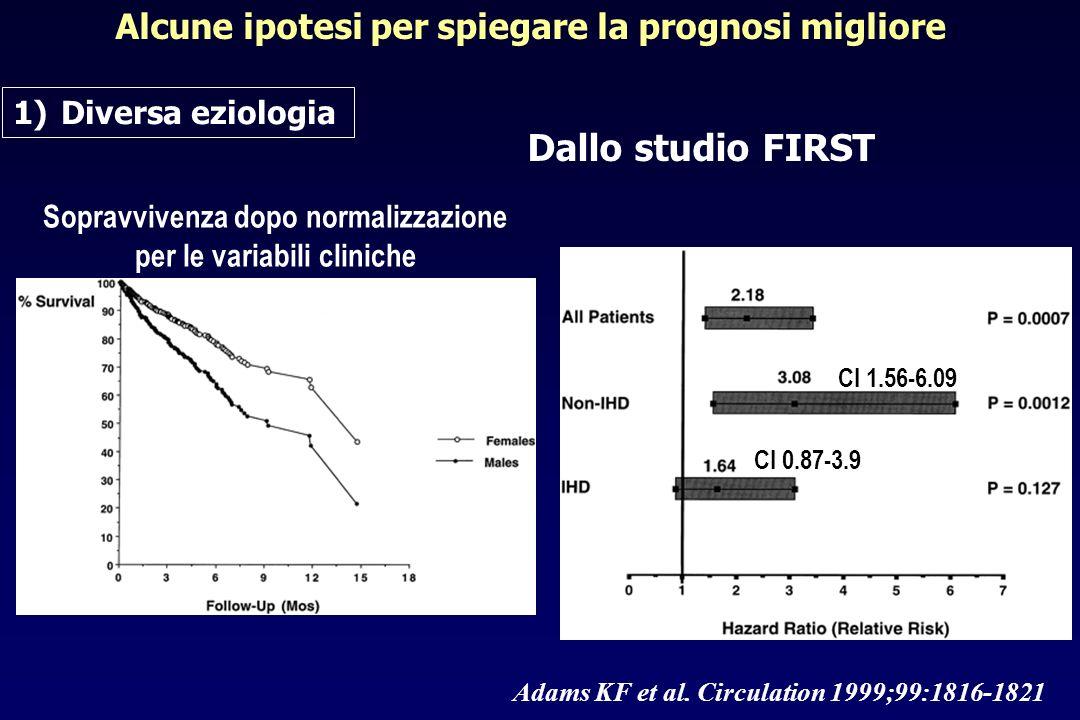 Alcune ipotesi per spiegare la prognosi migliore 1)Diversa eziologia Adams KF et al. Circulation 1999;99:1816-1821 Sopravvivenza dopo normalizzazione