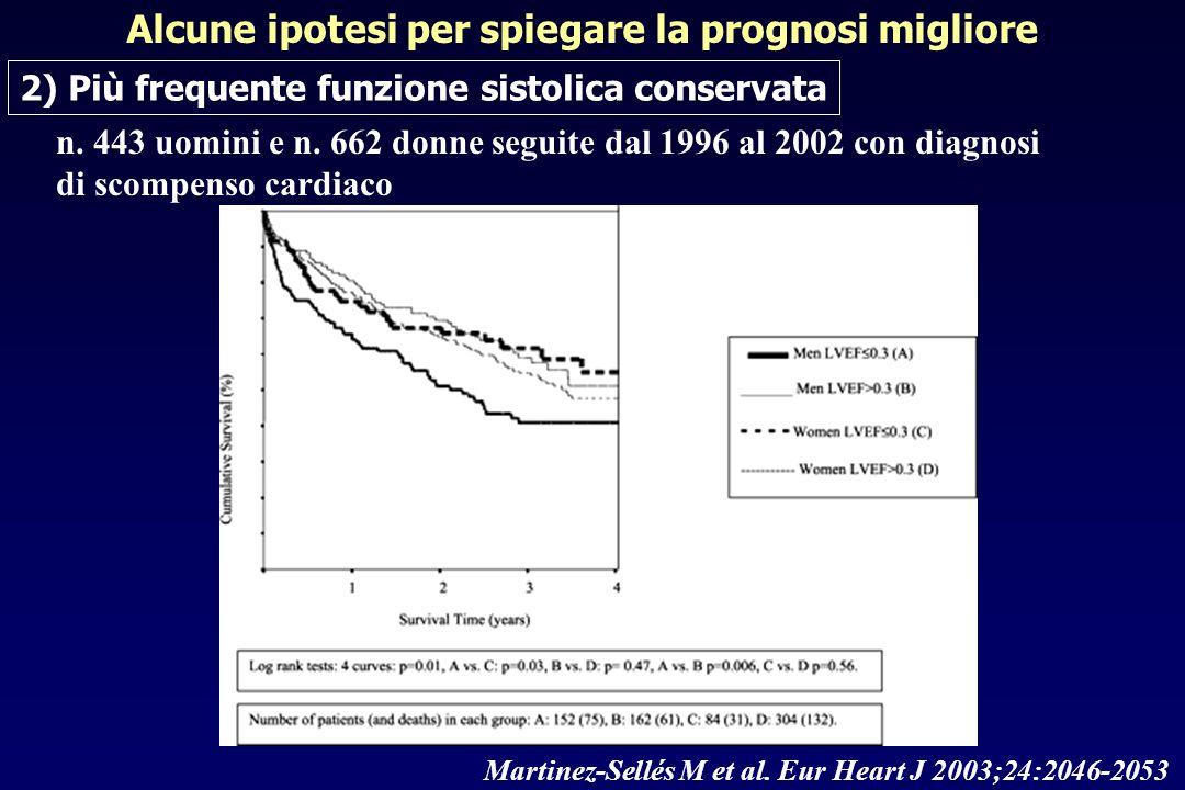 Martinez-Sellés M et al. Eur Heart J 2003;24:2046-2053 n. 443 uomini e n. 662 donne seguite dal 1996 al 2002 con diagnosi di scompenso cardiaco Alcune