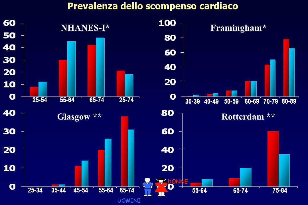 DONNE n 1000 (47%) UOMINI n 1127 p Età (anni) 77 1172 12 <0.0001 75 anni 63.8%41.8%<0.0001 Ricovero in Cardiologia Medicina69.7%30.3%<0.0001 Fibrillazione atriale/flutter49.2%40.6%0.0001 Comorbidità Diabete mellito BPCO Insufficienza renale Anemia Disfunzione tiroidea 69.5% 30.7% 34.9% 6.4% 17.6% 8.8% 70.9% 26.3% 46.9% 10.2% 10.6% 4.2% ns 0.0235 <0.0001 0.0031 <0.0001 Dallo studio TEMISTOCLE Opasich C et al.