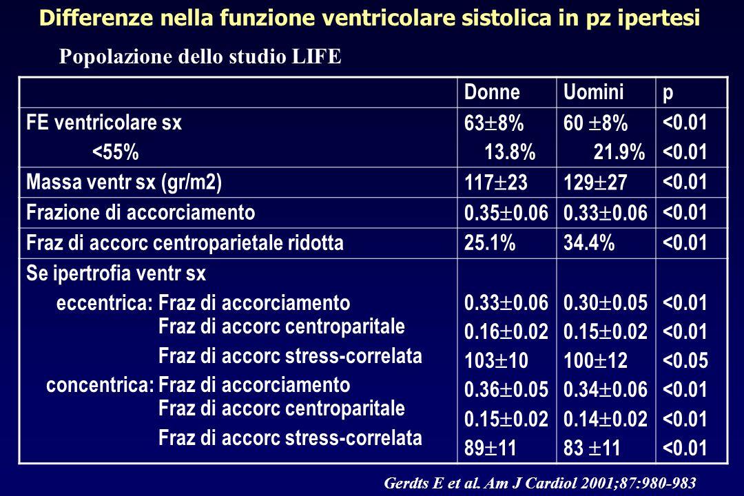 DonneUominip FE ventricolare sx <55% 63 8% 13.8% 60 8% 21.9% <0.01 Massa ventr sx (gr/m2) 117 23129 27 <0.01 Frazione di accorciamento 0.35 0.060.33 0