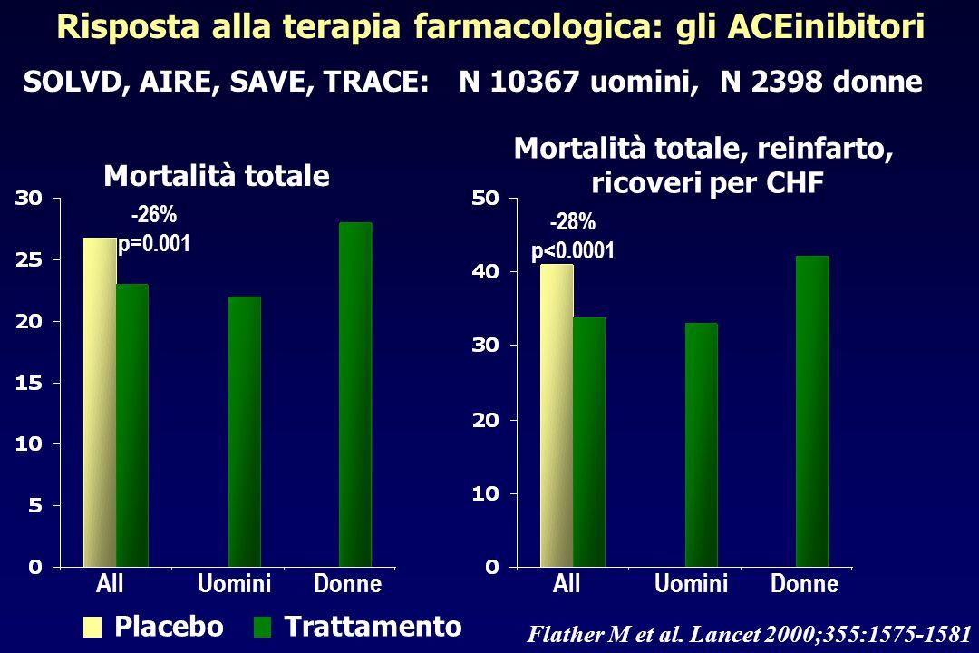 Risposta alla terapia farmacologica: gli ACEinibitori SOLVD, AIRE, SAVE, TRACE:N 10367 uomini, N 2398 donne AllDonneUomini -26% p=0.001 Mortalità tota