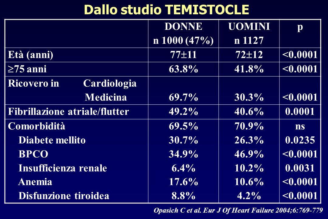 Eziologia dello scompenso cardiaco Ischemica Ipertensiva Dilatativa Valvolare Altro Non nota p<0.0001 Opasich C et al.