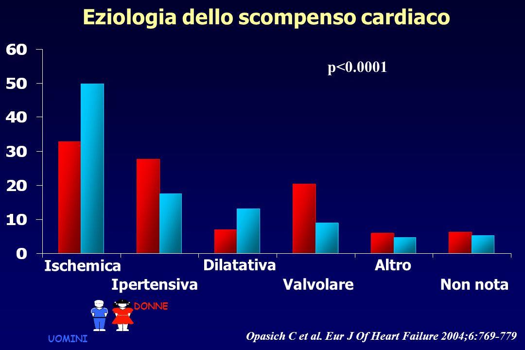 Eziologia dello scompenso cardiaco Ischemica Ipertensiva Dilatativa Valvolare Altro Non nota p<0.0001 Opasich C et al. Eur J Of Heart Failure 2004;6:7